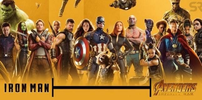 Marvel Sinematik Evreni Zaman Çizelgesini Açıkladı